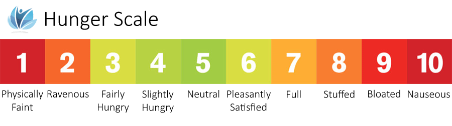 Naturopathic Living Hunger Scale